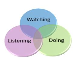 Learning Types Venn Diagram