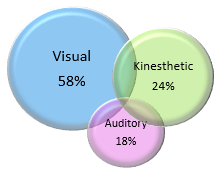 Percentages of Learning Types
