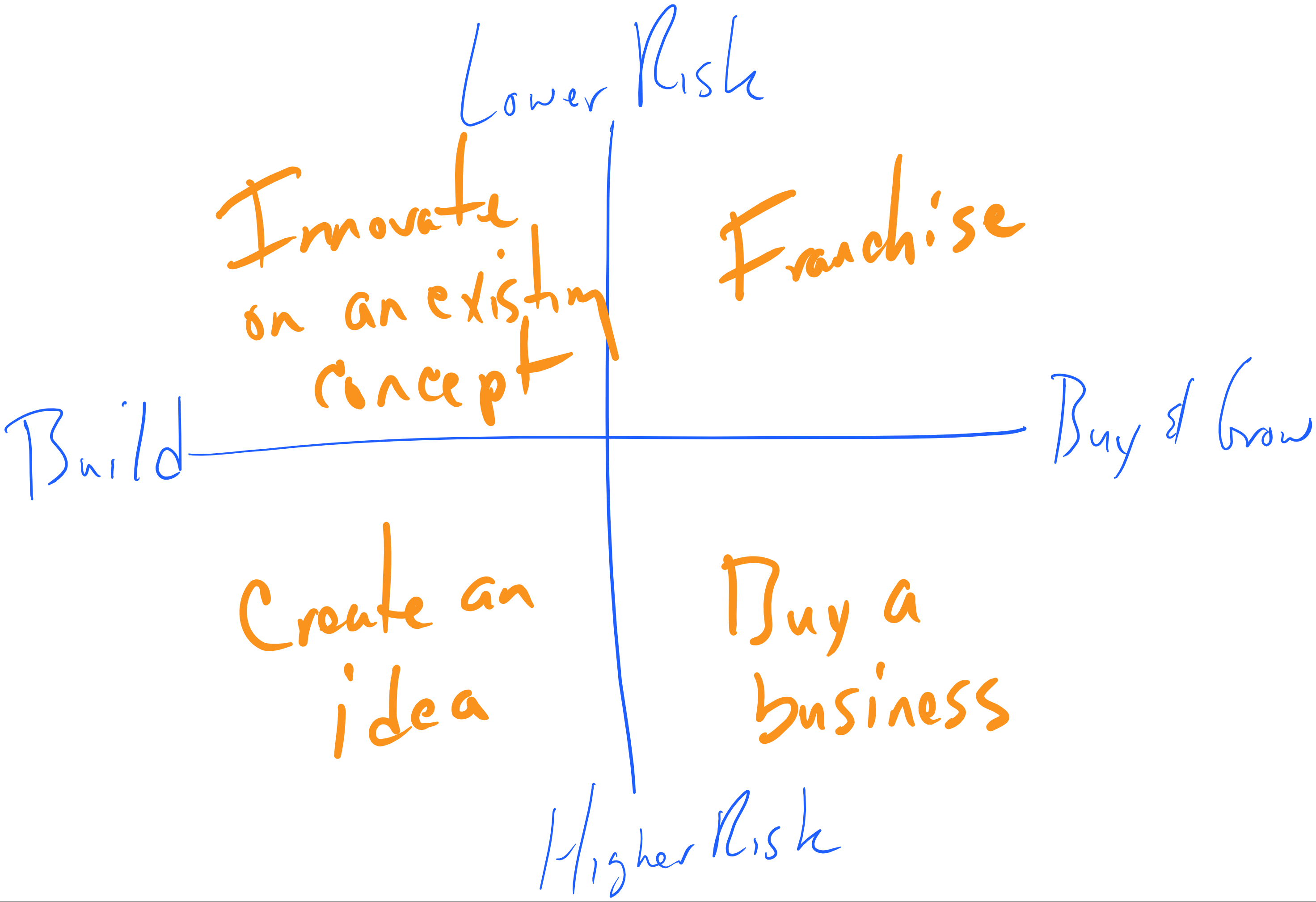 entrepreneur_chart.png
